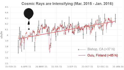 Cosmic rays have been steadily increasing in recent months during historically weak solar cycle 24; plot courtesy spaceweather.com and California data courtesy study sponsored by spaceweather.com